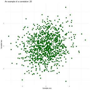 A correlation of .20