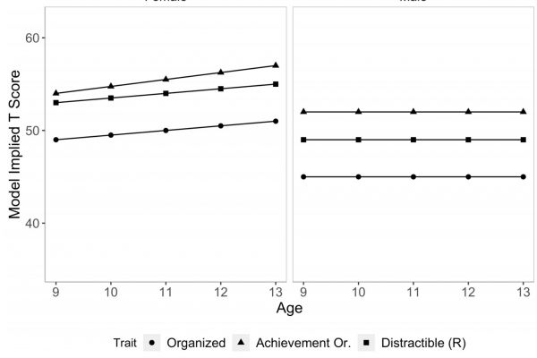 Age and conscientiousness in girls and boys.
