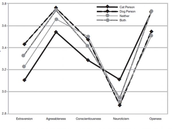 Self-identified dog and cat persons differ on all Big Five traits