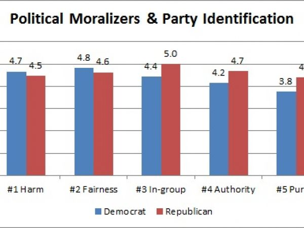 Graph: Political Moralizing & Party Identification