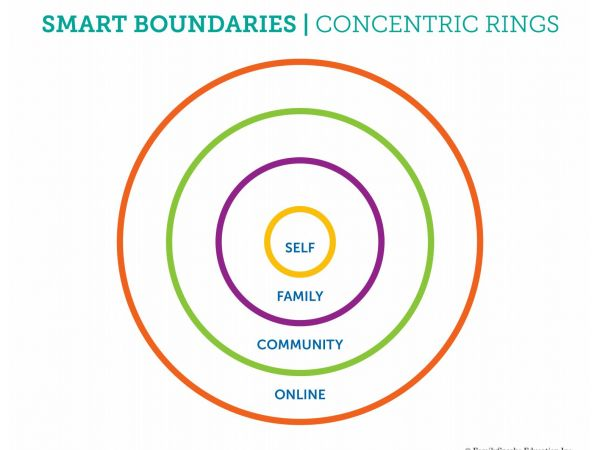 Dr. Jillian Roberts' Concentric Rings