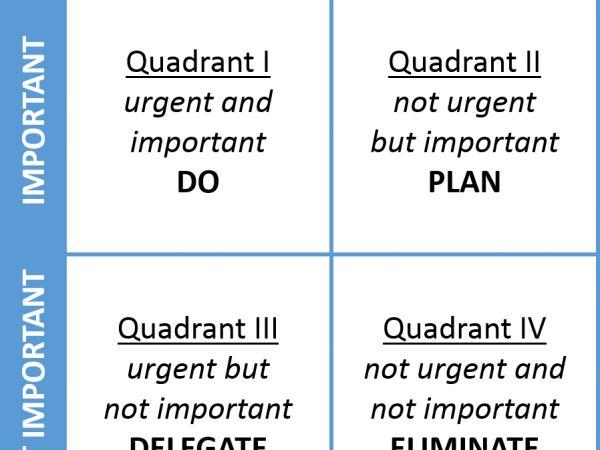 Stephen Covey's Four Quadrants, interpreted