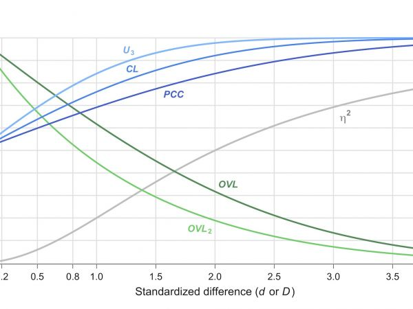Figure 1: Conversion chart between Cohen's d (or Mahalanobis' D) and other effect sizes