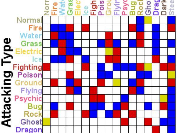 Pokémon Type Chart