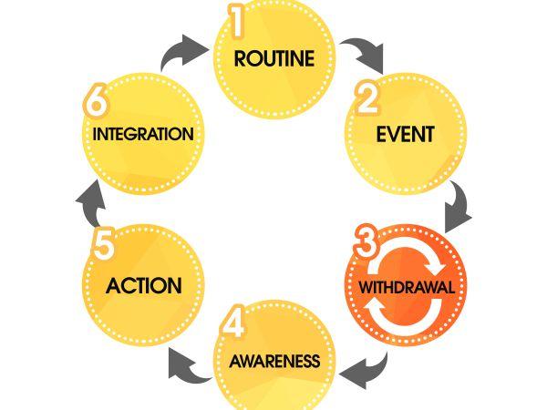 ETI Roadmap After Trauma