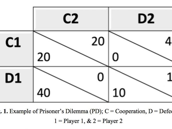 The resource depletion dilemma as a prisoner's dilemma