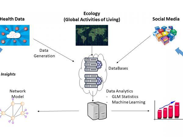 Figure 1: General framework for modeling aspects of digital neuropsychological approach