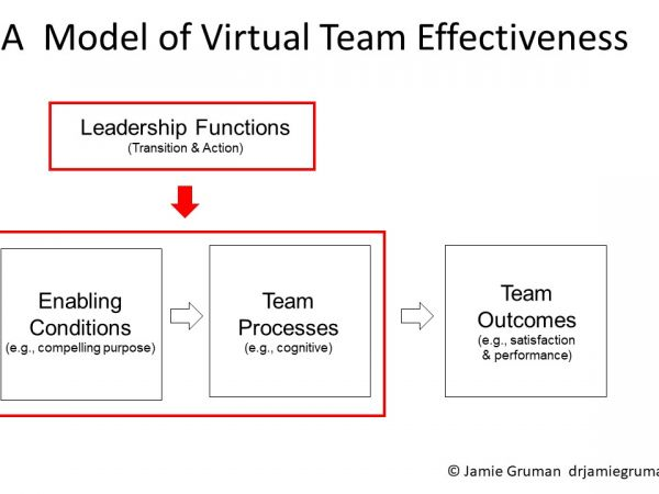 A simple model can help you build and support virtual teams