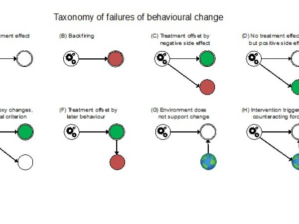 Figure 1. Taxonomy of failures with their represented in the form of a simple qualitative causal model [Osman et al, 2020]
