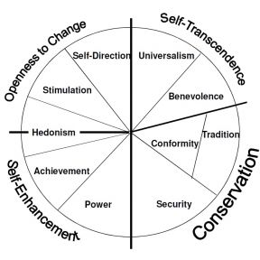 Schwartz model of relations among values